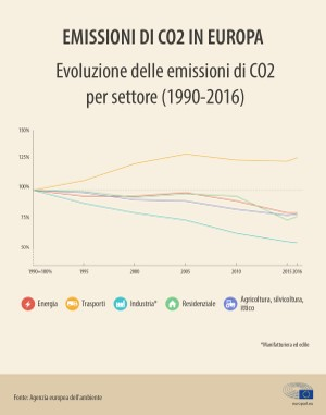 emissioni di co2 in europa