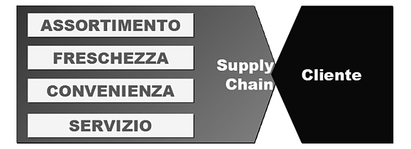 supply-chain della GDO e cliente - S. Distefano